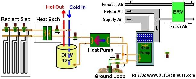 Ground Source Heat Pump diagram (geothermal)